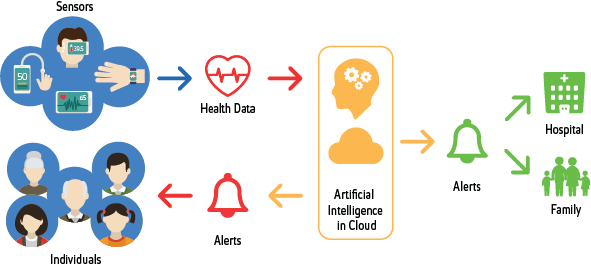 iot-for-precisionhealth_diagram